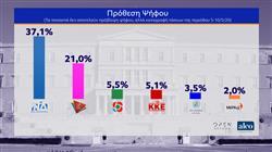 Δημοσκόπηση κεντρικού δελτίου ειδήσεων OPEN 12/05/2020